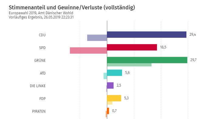 Europawahl 2019: GRÜNE stärkste Partei im Amt